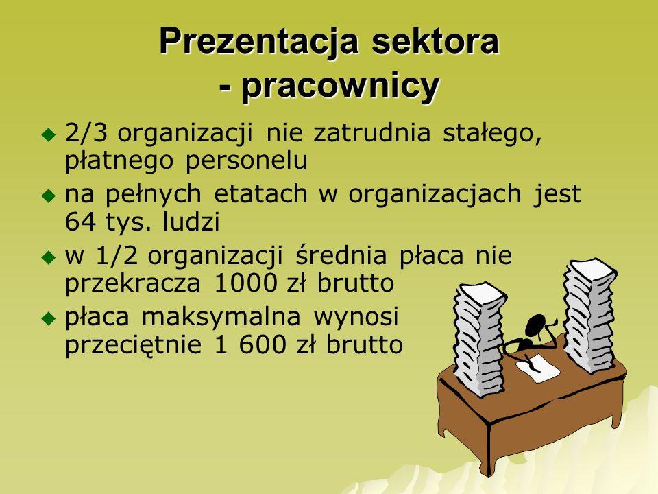 Prezentacja sektora - aktywność 20,3% dorosłych obywateli w Polsce deklaruje przynależność do organizacji 30% wszystkich członków stowarzyszeń jest całkowicie biernych- nie płaci składek, nie pojawia się na spotkaniach 30% wszystkich aktywnie włącza się w życie organizacji 40% ogranicza się do płacenia składek