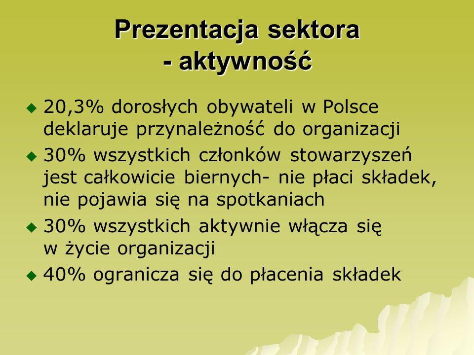 Źródła finansowania sektora składki członkowskie - 60% samorządy - 45% darowizny od osób fizycznych - 40% darowizny od instytucji i firm - 39% środki publiczne (samorządowe i rządowe) - 30% sumy przychodów działalność gospodarcza - 16%