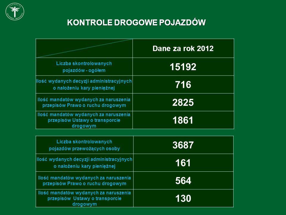 Dane za rok 2012 Liczba skontrolowanych pojazdów - ogółem 15192 Ilość wydanych decyzji administracyjnych o nałożeniu kary pieniężnej 716 Ilość mandató