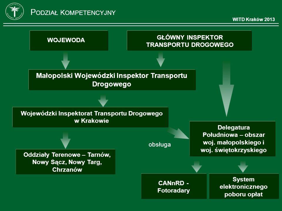 P ODZIAŁ K OMPETENCYJNY WOJEWODA Wojewódzki Inspektorat Transportu Drogowego w Krakowie GŁÓWNY INSPEKTOR TRANSPORTU DROGOWEGO Małopolski Wojewódzki In