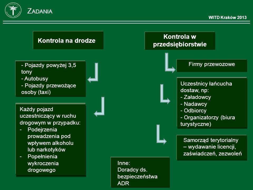 WITD Kraków 2013 Z ADANIA Kontrola w przedsiębiorstwie Kontrola na drodze Firmy przewozowe Uczestnicy łańcucha dostaw, np: - Załadowcy - Nadawcy - Odb