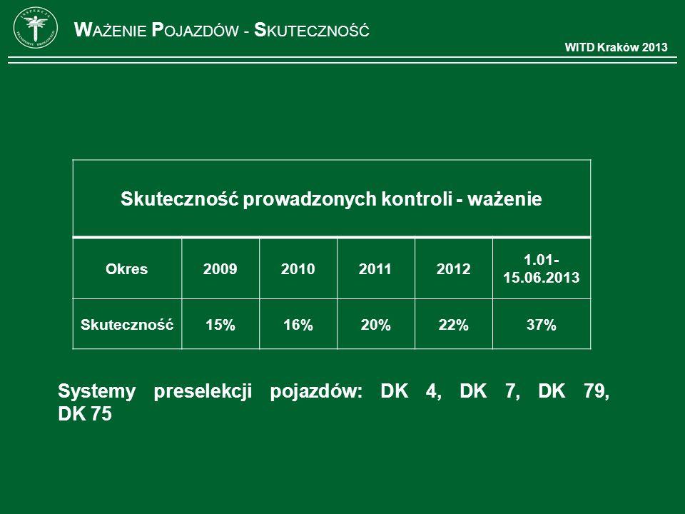 WITD Kraków 2013 W AŻENIE P OJAZDÓW - S KUTECZNOŚĆ Skuteczność prowadzonych kontroli - ważenie Okres2009201020112012 1.01- 15.06.2013 Skuteczność15%16