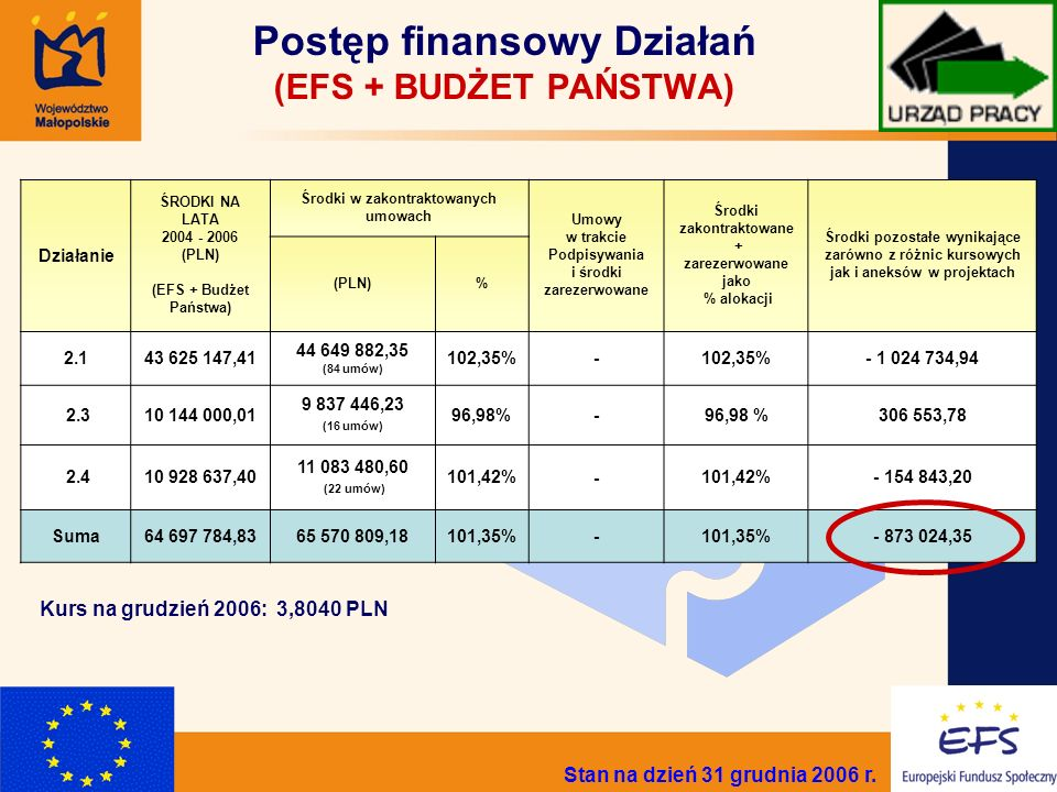 2 Postęp finansowy Działań (EFS + BUDŻET PAŃSTWA) Kurs na grudzień 2006: 3,8040 PLN Działanie ŚRODKI NA LATA 2004 - 2006 (PLN) (EFS + Budżet Państwa) Środki w zakontraktowanych umowach Umowy w trakcie Podpisywania i środki zarezerwowane Środki zakontraktowane + zarezerwowane jako % alokacji Środki pozostałe wynikające zarówno z różnic kursowych jak i aneksów w projektach (PLN)% 2.143 625 147,41 44 649 882,35 (84 umów) 102,35%- - 1 024 734,94 2.310 144 000,01 9 837 446,23 (16 umów) 96,98%- 306 553,78 2.410 928 637,40 11 083 480,60 (22 umów) 101,42%- - 154 843,20 Suma64 697 784,8365 570 809,18101,35%- - 873 024,35 Stan na dzień 31 grudnia 2006 r.