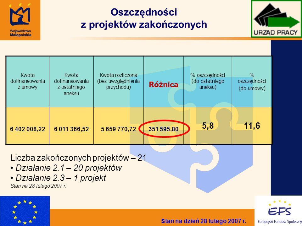 4 Oszczędności z projektów zakończonych Stan na dzień 28 lutego 2007 r. Kwota dofinansowania z umowy Kwota dofinansowania z ostatniego aneksu Kwota ro