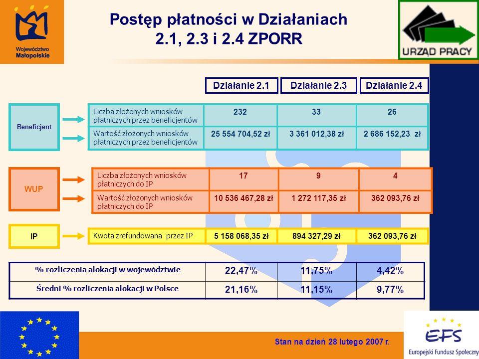 6 Postęp płatności w Działaniach 2.1, 2.3 i 2.4 ZPORR Liczba złożonych wniosków płatniczych przez beneficjentów 2323326 Wartość złożonych wniosków płatniczych przez beneficjentów 25 554 704,52 zł3 361 012,38 zł2 686 152,23 zł % rozliczenia alokacji w województwie 22,47%11,75%4,42% Średni % rozliczenia alokacji w Polsce 21,16%11,15%9,77% Kwota zrefundowana przez IP 5 158 068,35 zł894 327,29 zł362 093,76 zł Stan na dzień 28 lutego 2007 r.