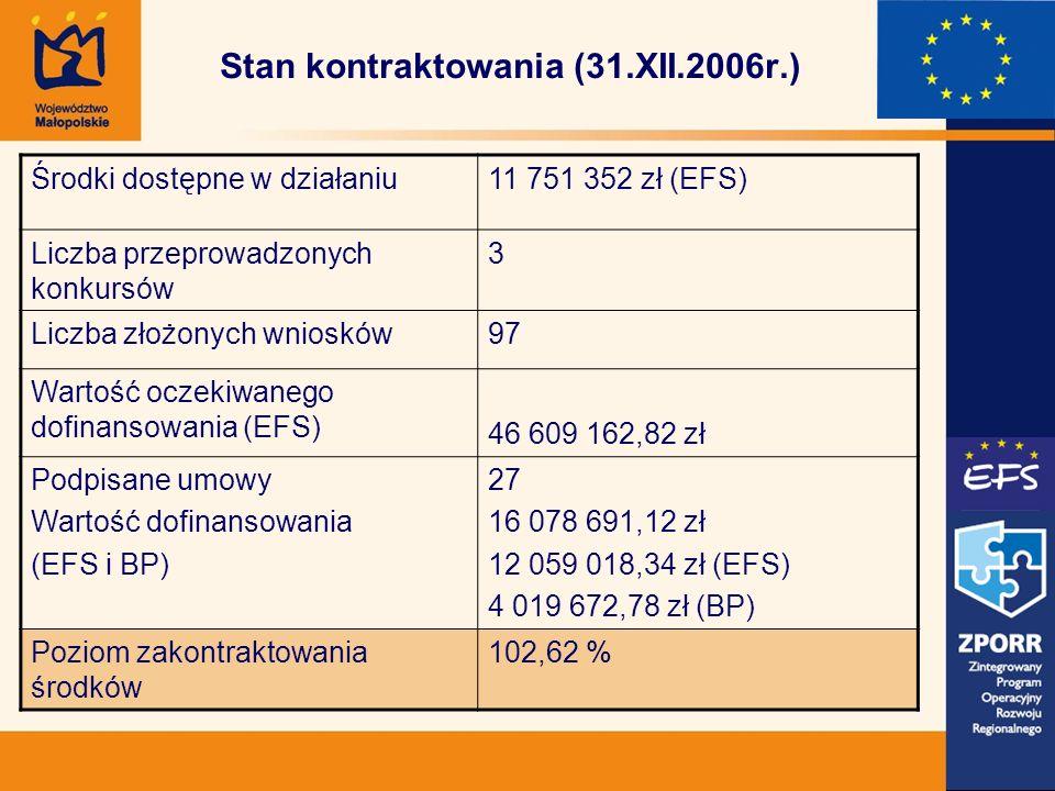 Stan kontraktowania (31.XII.2006r.) Środki dostępne w działaniu11 751 352 zł (EFS) Liczba przeprowadzonych konkursów 3 Liczba złożonych wniosków97 Wartość oczekiwanego dofinansowania (EFS) 46 609 162,82 zł Podpisane umowy Wartość dofinansowania (EFS i BP) 27 16 078 691,12 zł 12 059 018,34 zł (EFS) 4 019 672,78 zł (BP) Poziom zakontraktowania środków 102,62 %