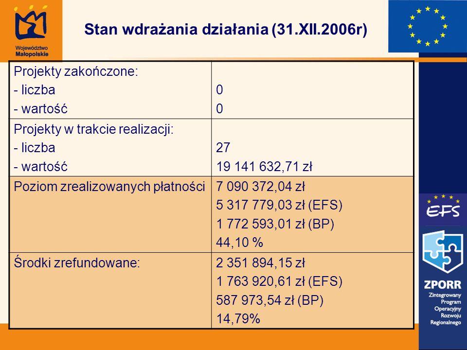 Stan wdrażania działania (31.XII.2006r) Projekty zakończone: - liczba - wartość 0000 Projekty w trakcie realizacji: - liczba - wartość 27 19 141 632,71 zł Poziom zrealizowanych płatności7 090 372,04 zł 5 317 779,03 zł (EFS) 1 772 593,01 zł (BP) 44,10 % Środki zrefundowane:2 351 894,15 zł 1 763 920,61 zł (EFS) 587 973,54 zł (BP) 14,79%