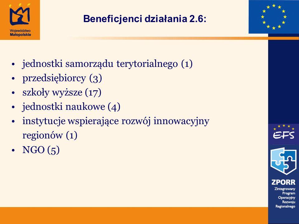 Beneficjenci działania 2.6: jednostki samorządu terytorialnego (1) przedsiębiorcy (3) szkoły wyższe (17) jednostki naukowe (4) instytucje wspierające rozwój innowacyjny regionów (1) NGO (5)