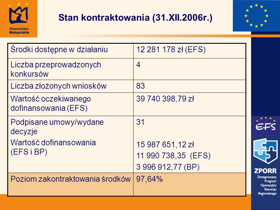 Stan kontraktowania (31.XII.2006r.) Środki dostępne w działaniu12 281 178 zł (EFS) Liczba przeprowadzonych konkursów 4 Liczba złożonych wniosków83 Wartość oczekiwanego dofinansowania (EFS) 39 740 398,79 zł Podpisane umowy/wydane decyzje Wartość dofinansowania (EFS i BP) 31 15 987 651,12 zł 11 990 738,35 (EFS) 3 996 912,77 (BP) Poziom zakontraktowania środków97,64%