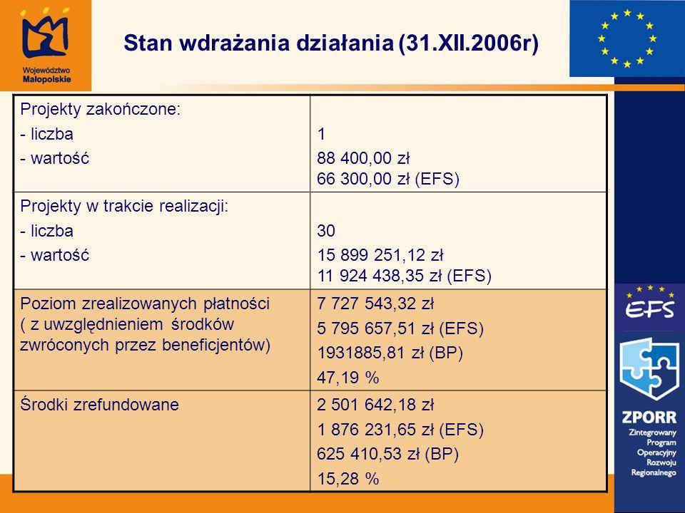 Stan wdrażania działania (31.XII.2006r) Projekty zakończone: - liczba - wartość 1 88 400,00 zł 66 300,00 zł (EFS) Projekty w trakcie realizacji: - liczba - wartość 30 15 899 251,12 zł 11 924 438,35 zł (EFS) Poziom zrealizowanych płatności ( z uwzględnieniem środków zwróconych przez beneficjentów) 7 727 543,32 zł 5 795 657,51 zł (EFS) 1931885,81 zł (BP) 47,19 % Środki zrefundowane2 501 642,18 zł 1 876 231,65 zł (EFS) 625 410,53 zł (BP) 15,28 %