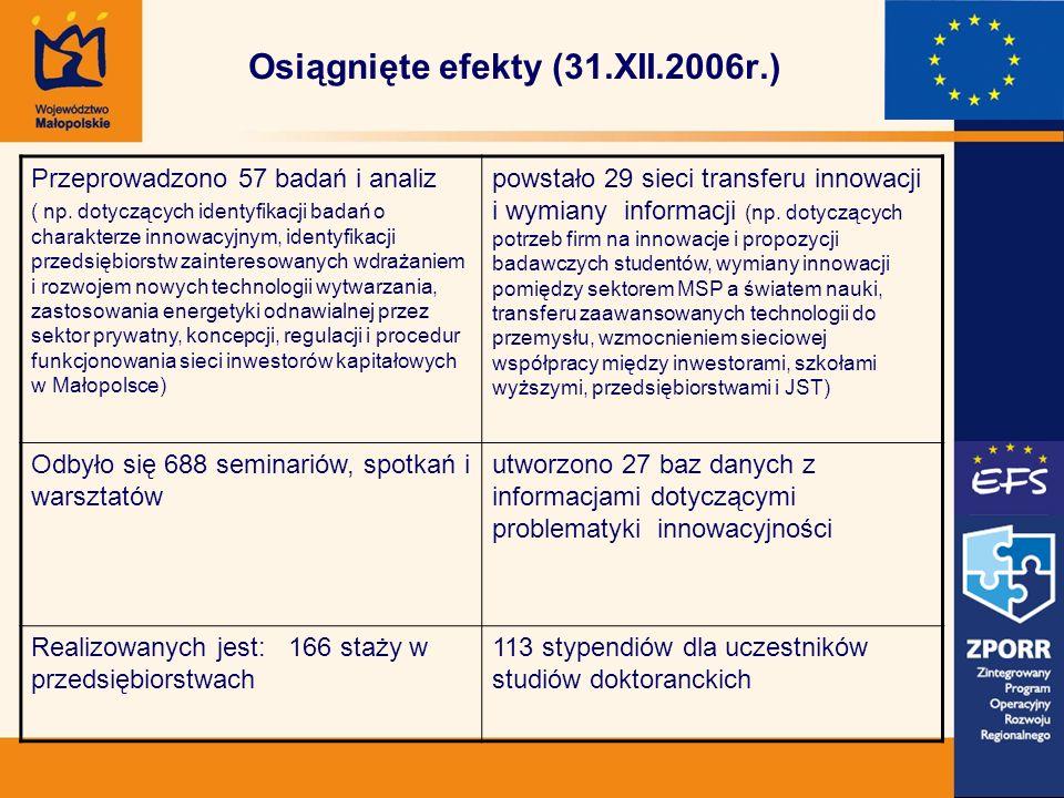Osiągnięte efekty (31.XII.2006r.) Przeprowadzono 57 badań i analiz ( np.