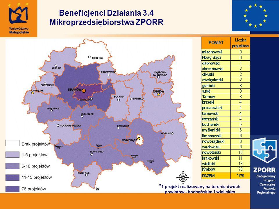 Beneficjenci Działania 3.4 Mikroprzedsiębiorstwa ZPORR * 1 projekt realizowany na terenie dwóch powiatów - bocheńskim i wielickim