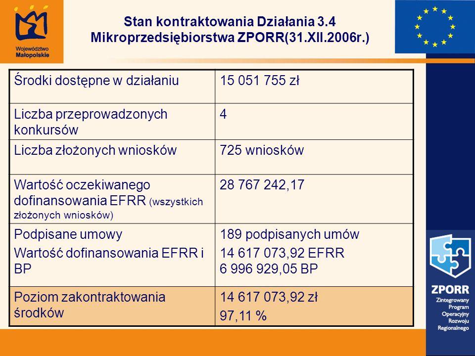 Stan kontraktowania Działania 3.4 Mikroprzedsiębiorstwa ZPORR(31.XII.2006r.) Środki dostępne w działaniu15 051 755 zł Liczba przeprowadzonych konkursów 4 Liczba złożonych wniosków725 wniosków Wartość oczekiwanego dofinansowania EFRR (wszystkich złożonych wniosków) 28 767 242,17 Podpisane umowy Wartość dofinansowania EFRR i BP 189 podpisanych umów 14 617 073,92 EFRR 6 996 929,05 BP Poziom zakontraktowania środków 14 617 073,92 zł 97,11 %