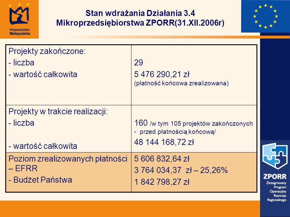 Stan wdrażania Działania 3.4 Mikroprzedsiębiorstwa ZPORR(31.XII.2006r) Projekty zakończone: - liczba - wartość całkowita 29 5 476 290,21 zł (płatność końcowa zrealizowana) Projekty w trakcie realizacji: - liczba - wartość całkowita 160 /w tym 105 projektów zakończonych - przed płatnością końcową/ 48 144 168,72 zł Poziom zrealizowanych płatności – EFRR - Budżet Państwa 5 606 832,64 zł 3 764 034,37 zł – 25,26% 1 842 798,27 zł