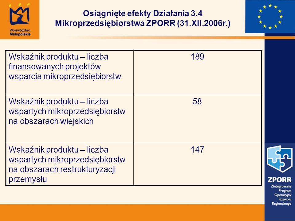 Osiągnięte efekty Działania 3.4 Mikroprzedsiębiorstwa ZPORR (31.XII.2006r.) Wskaźnik produktu – liczba finansowanych projektów wsparcia mikroprzedsiębiorstw 189 Wskaźnik produktu – liczba wspartych mikroprzedsiębiorstw na obszarach wiejskich 58 Wskaźnik produktu – liczba wspartych mikroprzedsiębiorstw na obszarach restrukturyzacji przemysłu 147