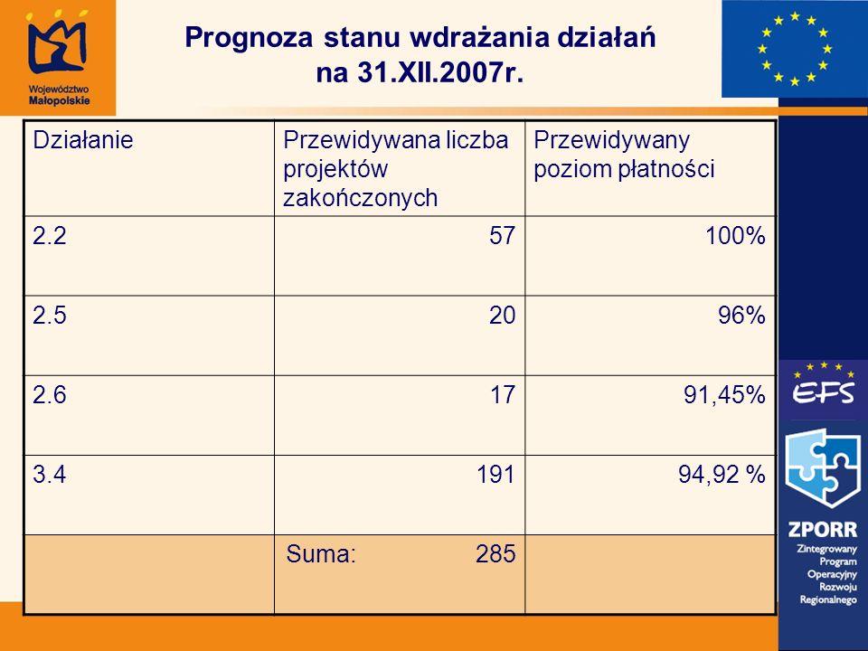 Prognoza stanu wdrażania działań na 31.XII.2007r.