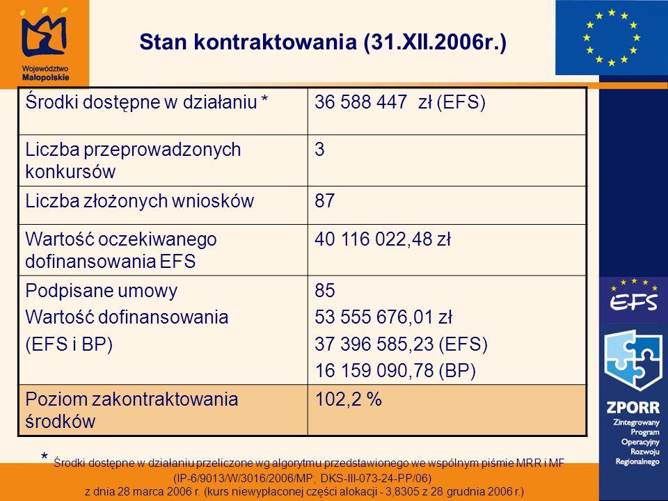 Stan kontraktowania (31.XII.2006r.) Środki dostępne w działaniu *36 588 447 zł (EFS) Liczba przeprowadzonych konkursów 3 Liczba złożonych wniosków87 Wartość oczekiwanego dofinansowania EFS 40 116 022,48 zł Podpisane umowy Wartość dofinansowania (EFS i BP) 85 53 555 676,01 zł 37 396 585,23 (EFS) 16 159 090,78 (BP) Poziom zakontraktowania środków 102,2 % * Środki dostępne w działaniu przeliczone wg algorytmu przedstawionego we wspólnym piśmie MRR i MF (IP-6/9013/W/3016/2006/MP; DKS-III-073-24-PP/06) z dnia 28 marca 2006 r.
