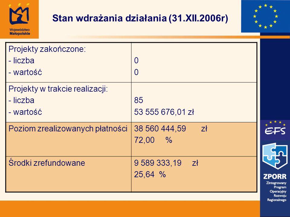 Stan wdrażania działania (31.XII.2006r) Projekty zakończone: - liczba - wartość 0000 Projekty w trakcie realizacji: - liczba - wartość 85 53 555 676,01 zł Poziom zrealizowanych płatności38 560 444,59 zł 72,00 % Środki zrefundowane9 589 333,19 zł 25,64 %