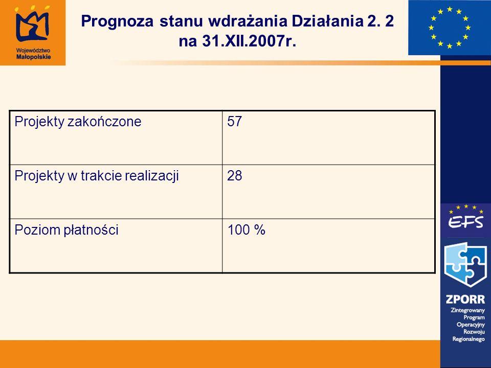 Prognoza stanu wdrażania Działania 2. 2 na 31.XII.2007r.