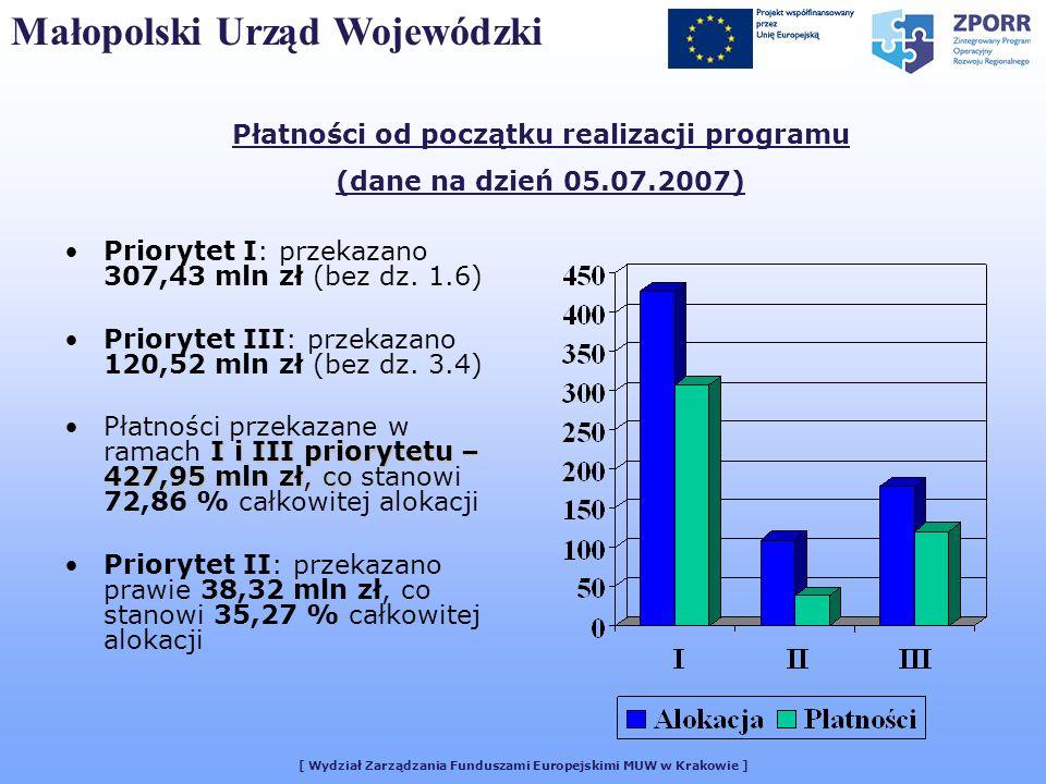 [ Wydział Zarządzania Funduszami Europejskimi MUW w Krakowie ] Płatności od początku realizacji programu (dane na dzień 05.07.2007) Priorytet I: przek