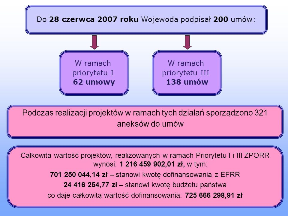 Do 28 czerwca 2007 roku Wojewoda podpisał 200 umów: W ramach priorytetu I 62 umowy W ramach priorytetu III 138 umów Podczas realizacji projektów w ramach tych działań sporządzono 321 aneksów do umów Całkowita wartość projektów, realizowanych w ramach Priorytetu I i III ZPORR wynosi: 1 216 459 902,01 zł, w tym: 701 250 044,14 zł – stanowi kwotę dofinansowania z EFRR 24 416 254,77 zł – stanowi kwotę budżetu państwa co daje całkowitą wartość dofinansowania: 725 666 298,91 zł
