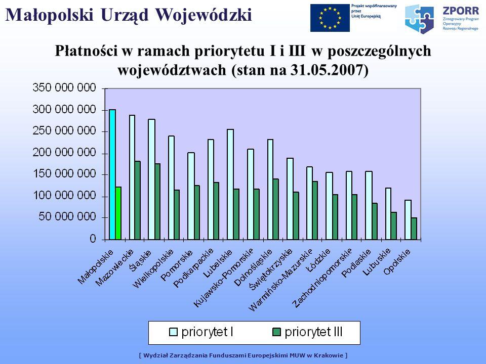 [ Wydział Zarządzania Funduszami Europejskimi MUW w Krakowie ] Płatności w ramach priorytetu I i III w poszczególnych województwach (stan na 31.05.2007) Małopolski Urząd Wojewódzki