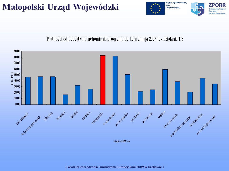 [ Wydział Zarządzania Funduszami Europejskimi MUW w Krakowie ] Małopolski Urząd Wojewódzki