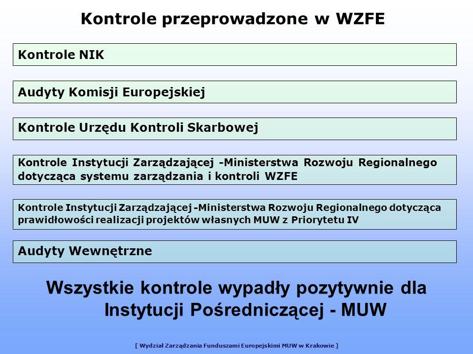 [ Wydział Zarządzania Funduszami Europejskimi MUW w Krakowie ] Kontrole przeprowadzone w WZFE Wszystkie kontrole wypadły pozytywnie dla Instytucji Pośredniczącej - MUW Kontrole Instytucji Zarządzającej -Ministerstwa Rozwoju Regionalnego dotycząca systemu zarządzania i kontroli WZFE Kontrole NIK Audyty Komisji Europejskiej Kontrole Urzędu Kontroli Skarbowej Kontrole Instytucji Zarządzającej -Ministerstwa Rozwoju Regionalnego dotycząca prawidłowości realizacji projektów własnych MUW z Priorytetu IV Audyty Wewnętrzne