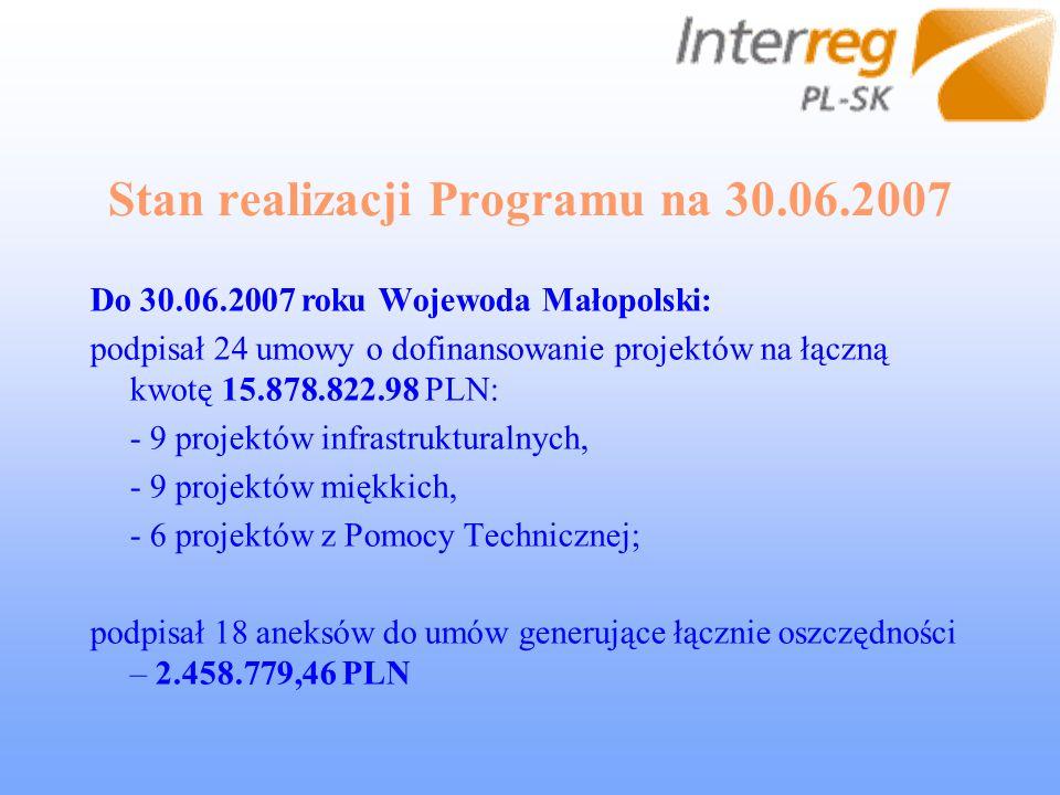 Stan realizacji Programu na 30.06.2007 Do 30.06.2007 roku Wojewoda Małopolski: podpisał 24 umowy o dofinansowanie projektów na łączną kwotę 15.878.822.98 PLN: - 9 projektów infrastrukturalnych, - 9 projektów miękkich, - 6 projektów z Pomocy Technicznej; podpisał 18 aneksów do umów generujące łącznie oszczędności – 2.458.779,46 PLN