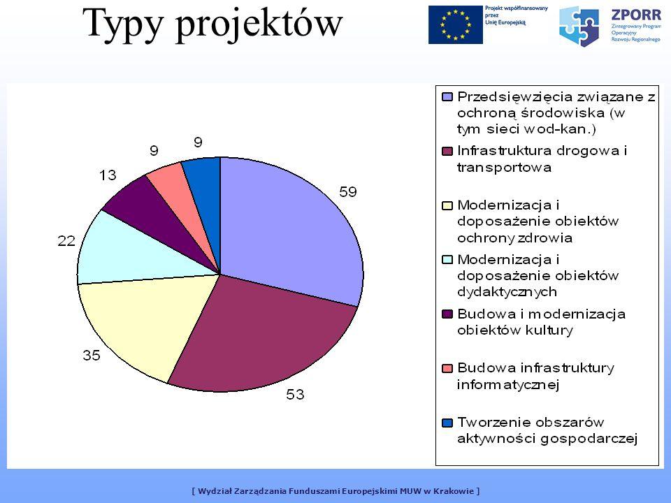 [ Wydział Zarządzania Funduszami Europejskimi MUW w Krakowie ] Typy projektów