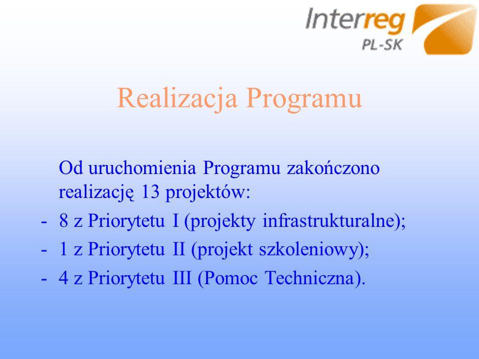 Realizacja Programu Od uruchomienia Programu zakończono realizację 13 projektów: -8 z Priorytetu I (projekty infrastrukturalne); -1 z Priorytetu II (p