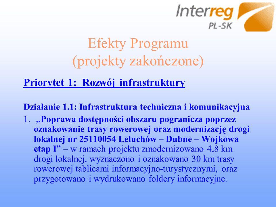 Efekty Programu (projekty zakończone) Priorytet 1: Rozwój infrastruktury Działanie 1.1: Infrastruktura techniczna i komunikacyjna 1.