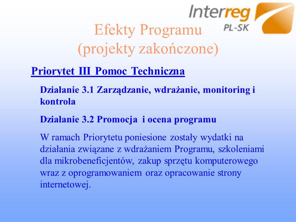 Efekty Programu (projekty zakończone) Priorytet III Pomoc Techniczna Działanie 3.1 Zarządzanie, wdrażanie, monitoring i kontrola Działanie 3.2 Promocj