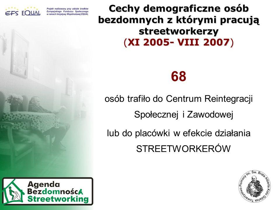 Cechy demograficzne osób bezdomnych z którymi pracują streetworkerzy (XI 2005- VIII 2007) 68 osób trafiło do Centrum Reintegracji Społecznej i Zawodowej lub do placówki w efekcie działania STREETWORKERÓW
