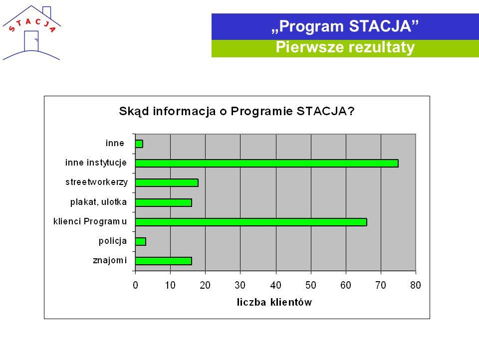 Pierwsze rezultaty Program STACJA