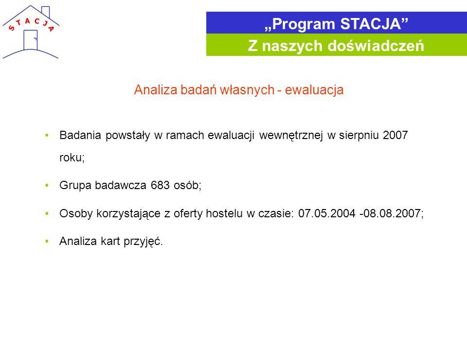 Badania powstały w ramach ewaluacji wewnętrznej w sierpniu 2007 roku; Grupa badawcza 683 osób; Osoby korzystające z oferty hostelu w czasie: 07.05.200