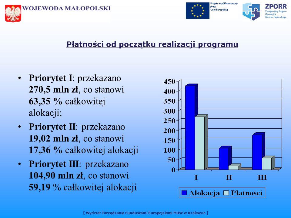 [ Wydział Zarządzania Funduszami Europejskimi MUW w Krakowie ] Płatności od początku realizacji programu Priorytet I: przekazano 270,5 mln zł, co stanowi 63,35 % całkowitej alokacji; Priorytet II: przekazano 19,02 mln zł, co stanowi 17,36 % całkowitej alokacji Priorytet III: przekazano 104,90 mln zł, co stanowi 59,19 % całkowitej alokacji [ Wydział Zarządzania Funduszami Europejskimi MUW w Krakowie ]