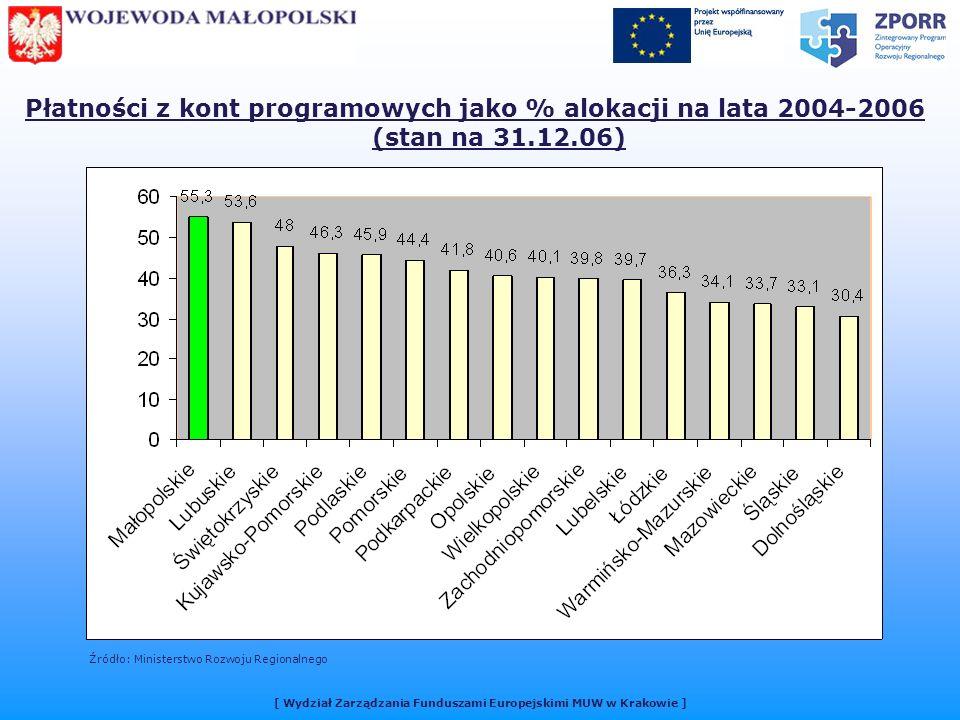 Płatności z kont programowych jako % alokacji na lata 2004-2006 (stan na 31.12.06) Źródło: Ministerstwo Rozwoju Regionalnego [ Wydział Zarządzania Funduszami Europejskimi MUW w Krakowie ]