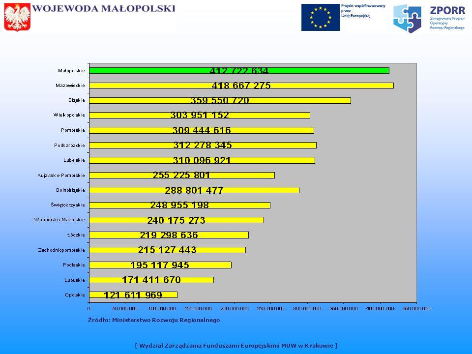 Źródło: Ministerstwo Rozwoju Regionalnego [ Wydział Zarządzania Funduszami Europejskimi MUW w Krakowie ]
