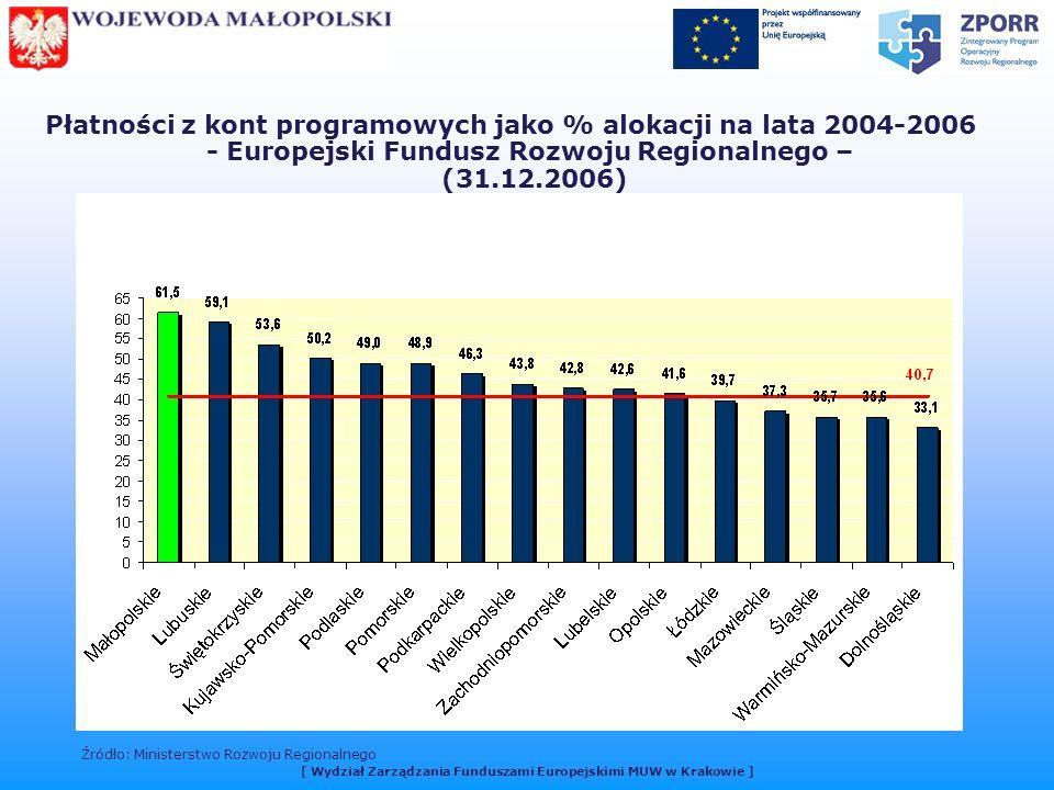 Płatności z kont programowych jako % alokacji na lata 2004-2006 - Europejski Fundusz Rozwoju Regionalnego – (31.12.2006) Źródło: Ministerstwo Rozwoju Regionalnego [ Wydział Zarządzania Funduszami Europejskimi MUW w Krakowie ]