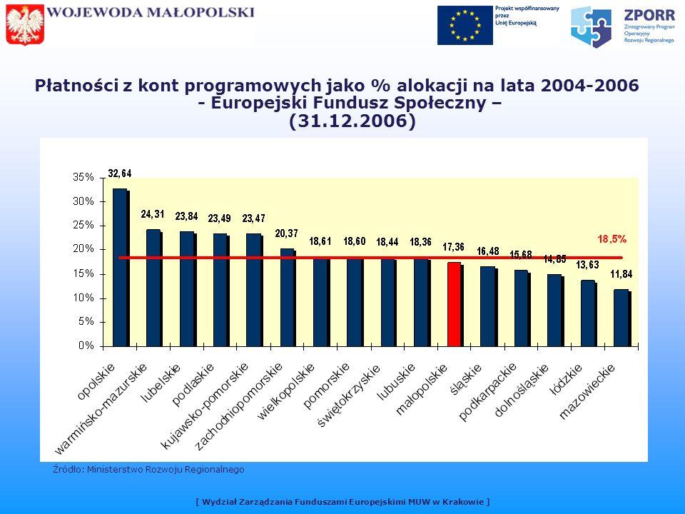 Płatności z kont programowych jako % alokacji na lata 2004-2006 - Europejski Fundusz Społeczny – (31.12.2006) Źródło: Ministerstwo Rozwoju Regionalnego [ Wydział Zarządzania Funduszami Europejskimi MUW w Krakowie ]