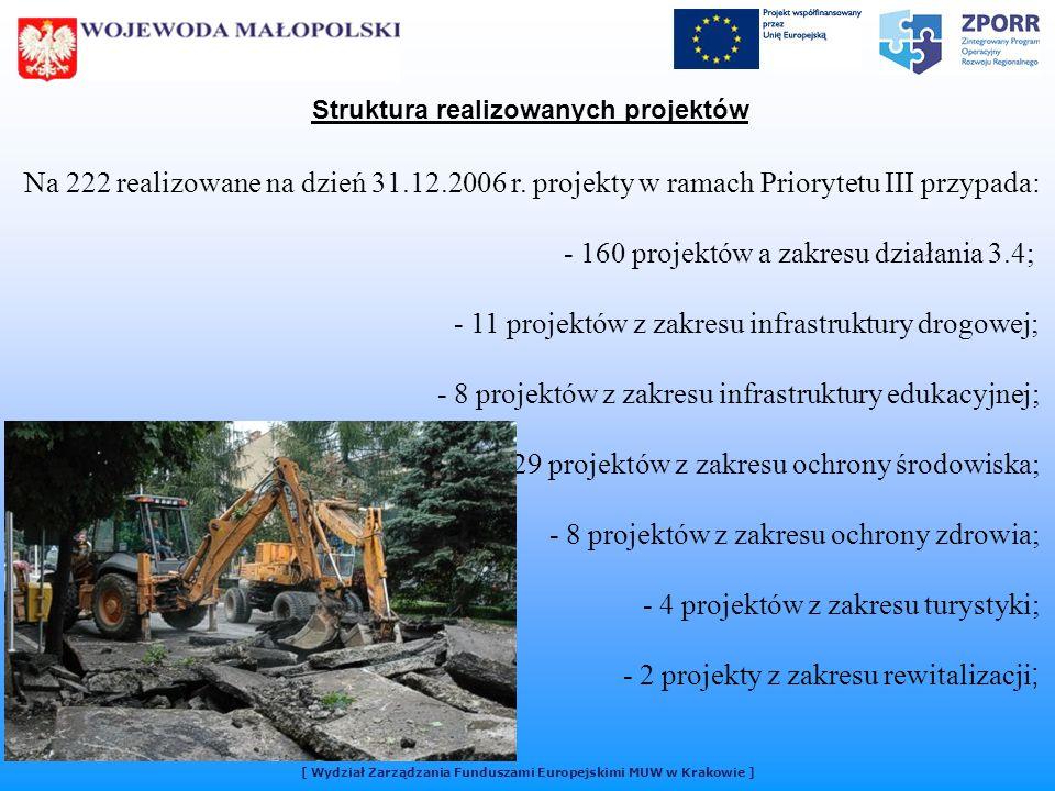 [ Wydział Zarządzania Funduszami Europejskimi MUW w Krakowie ] Struktura realizowanych projektów Na 222 realizowane na dzień 31.12.2006 r.