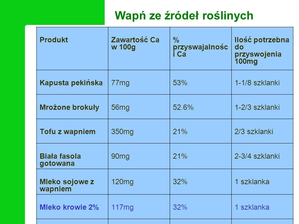 Wapń ze źródeł roślinych ProduktZawartość Ca w 100g % przyswajalnośc i Ca Ilość potrzebna do przyswojenia 100mg Kapusta pekińska77mg53%1-1/8 szklanki