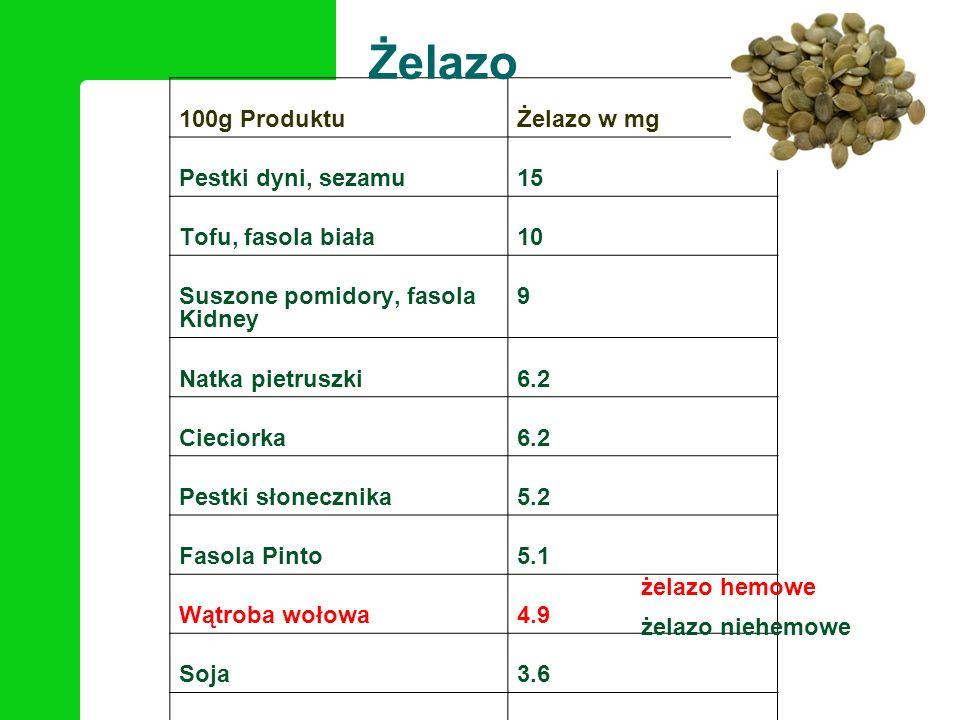 100g ProduktuŻelazo w mg Pestki dyni, sezamu15 Tofu, fasola biała10 Suszone pomidory, fasola Kidney 9 Natka pietruszki6.2 Cieciorka6.2 Pestki słoneczn
