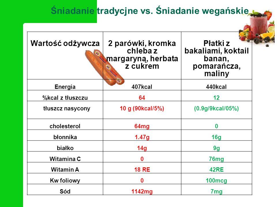 * Wartość odżywcza2 parówki, kromka chleba z margaryną, herbata z cukrem Płatki z bakaliami, koktail banan, pomarańcza, maliny Energia407kcal440kcal %