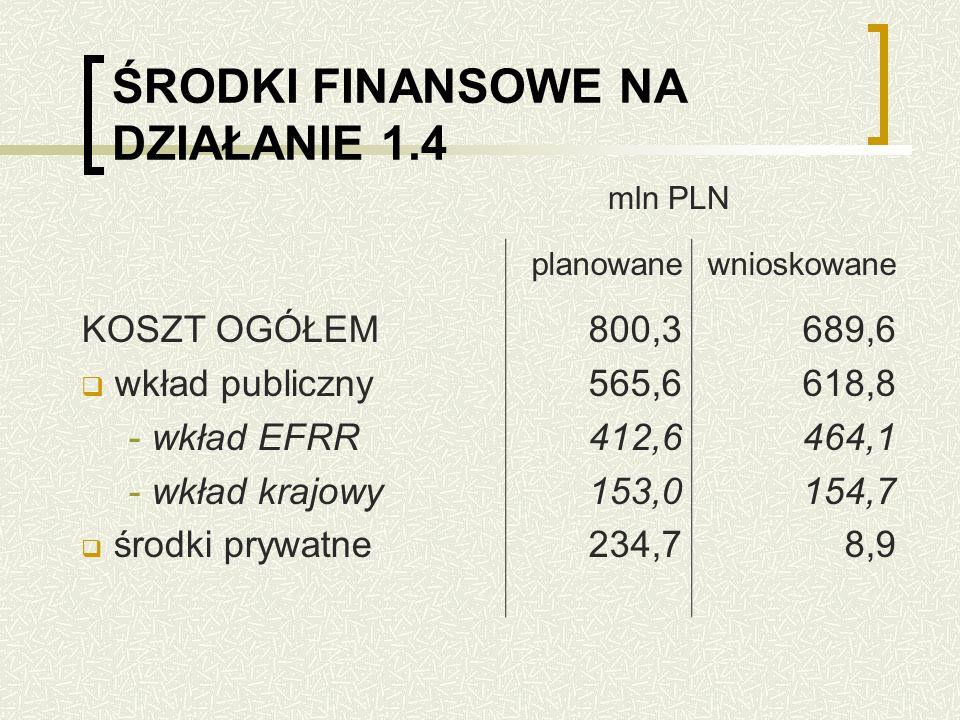 ŚRODKI FINANSOWE NA DZIAŁANIE 1.4 planowanewnioskowane KOSZT OGÓŁEM wkład publiczny - wkład EFRR - wkład krajowy środki prywatne 800,3 565,6 412,6 153,0 234,7 689,6 618,8 464,1 154,7 8,9 mln PLN