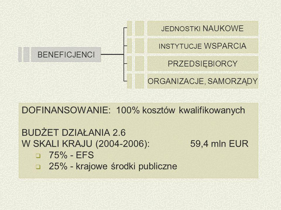 BENEFICJENCI JEDNOSTKI NAUKOWE INSTYTUCJE WSPARCIA PRZEDSIĘBIORCY ORGANIZACJE, SAMORZĄDY DOFINANSOWANIE: 100% kosztów kwalifikowanych BUDŻET DZIAŁANIA 2.6 W SKALI KRAJU (2004-2006):59,4 mln EUR 75% - EFS 25% - krajowe środki publiczne