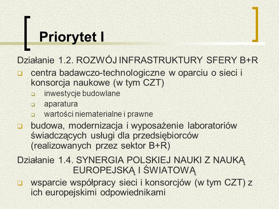 Priorytet I Działanie 1.2.