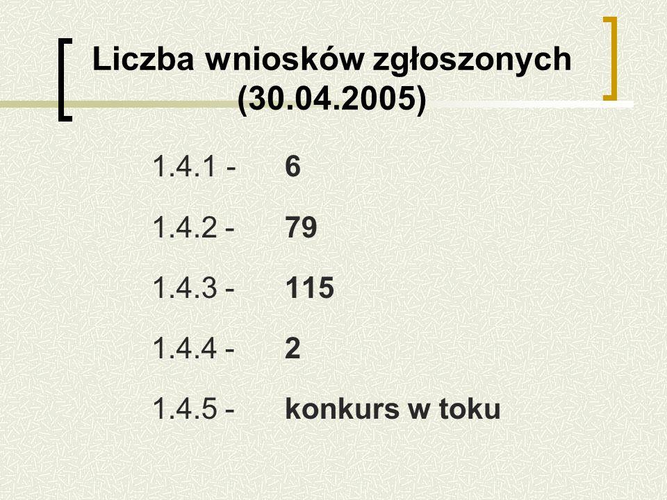 Liczba wniosków zgłoszonych (30.04.2005) 1.4.1 -6 1.4.2 -79 1.4.3 -115 1.4.4 -2 1.4.5 -konkurs w toku