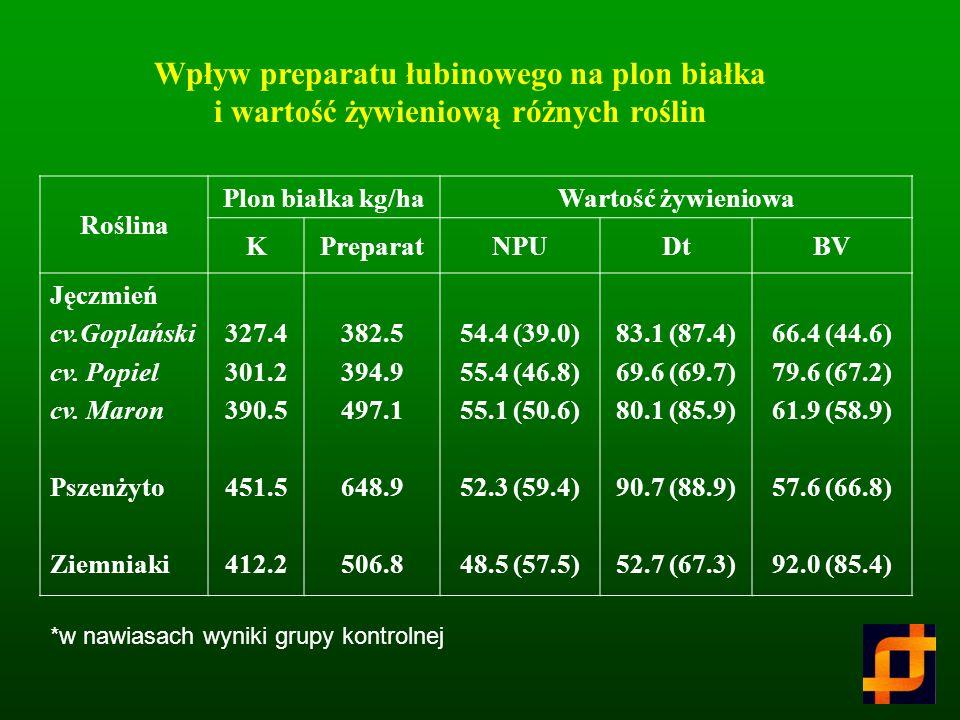 RoślinaKPreparat% przyrostu Ziemniaki Buraki cukrowe a) korzeń b) liście Len Pomidory Cebula 278.7 520.0 472.2 372.2 437.5 474.2 481.3 (50)* 1000.3 (5